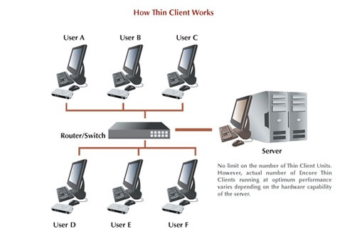 thin_client_works2